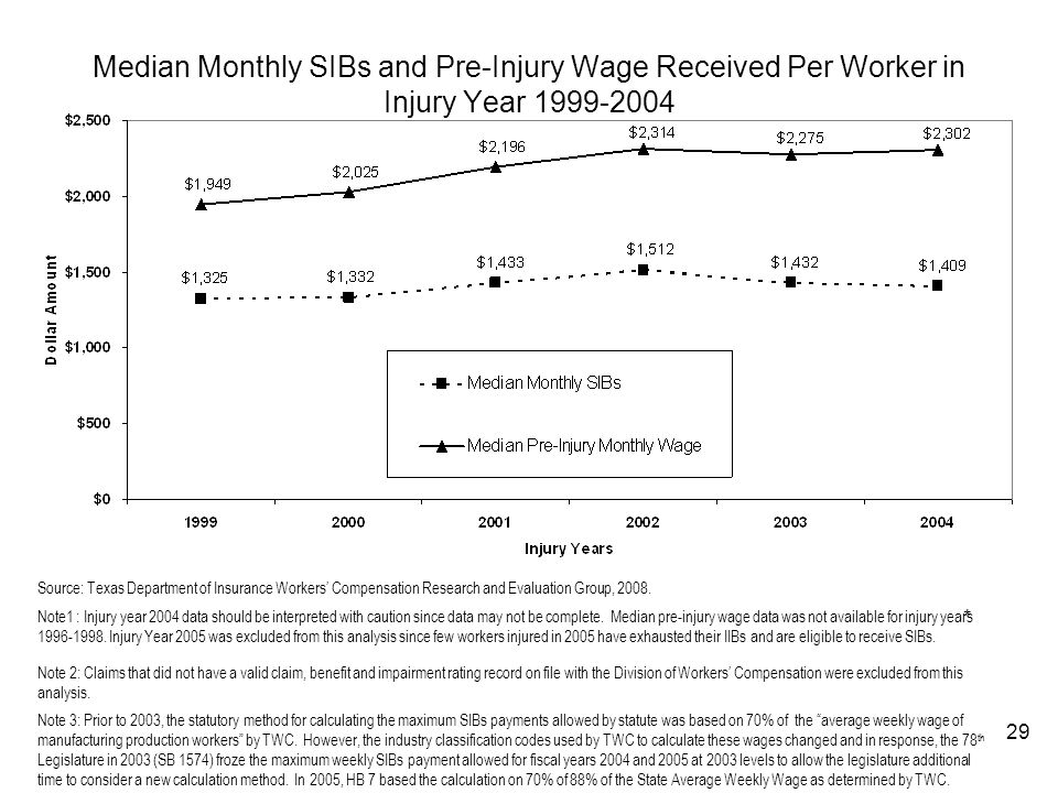 29 Median Monthly SIBs and Pre-Injury Wage Received Per Worker in Injury Year 1999-2004 * Source: Texas Department of Insurance Workers Compensation R