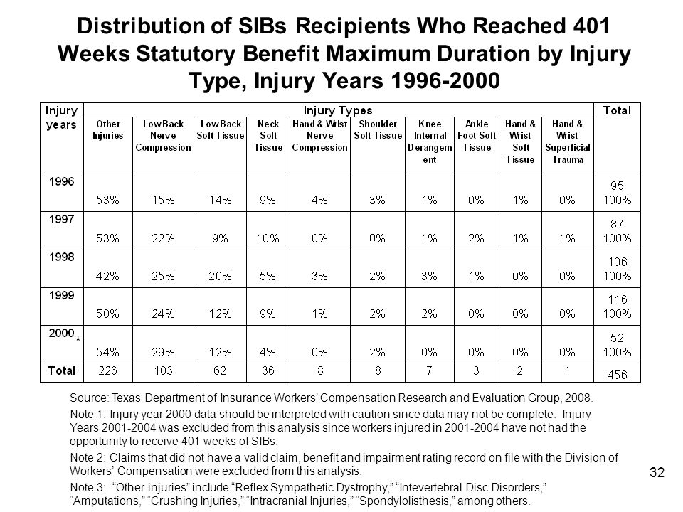 32 Distribution of SIBs Recipients Who Reached 401 Weeks Statutory Benefit Maximum Duration by Injury Type, Injury Years 1996-2000 * Source: Texas Dep