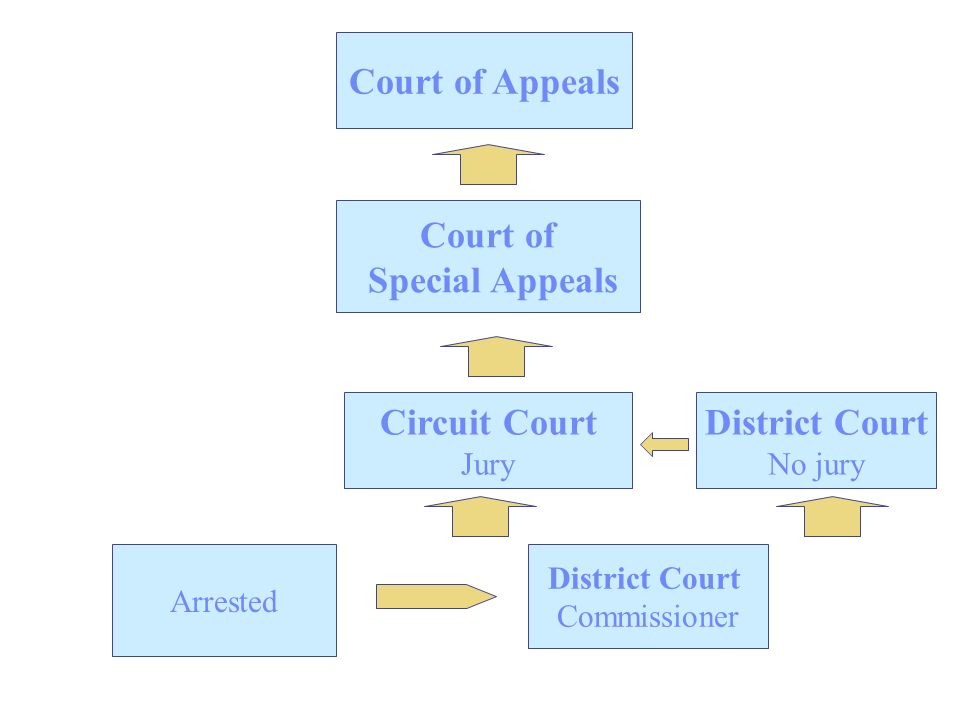 Arrested District Court Commissioner Circuit Court Jury District Court No jury Court of Appeals Court of Special Appeals
