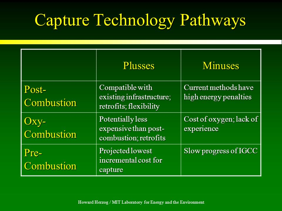 Howard Herzog / MIT Laboratory for Energy and the Environment Capture Technology Pathways PlussesMinuses Post- Combustion Compatible with existing infrastructure; retrofits; flexibility Current methods have high energy penalties Oxy- Combustion Potentially less expensive than post- combustion; retrofits Cost of oxygen; lack of experience Pre- Combustion Projected lowest incremental cost for capture Slow progress of IGCC