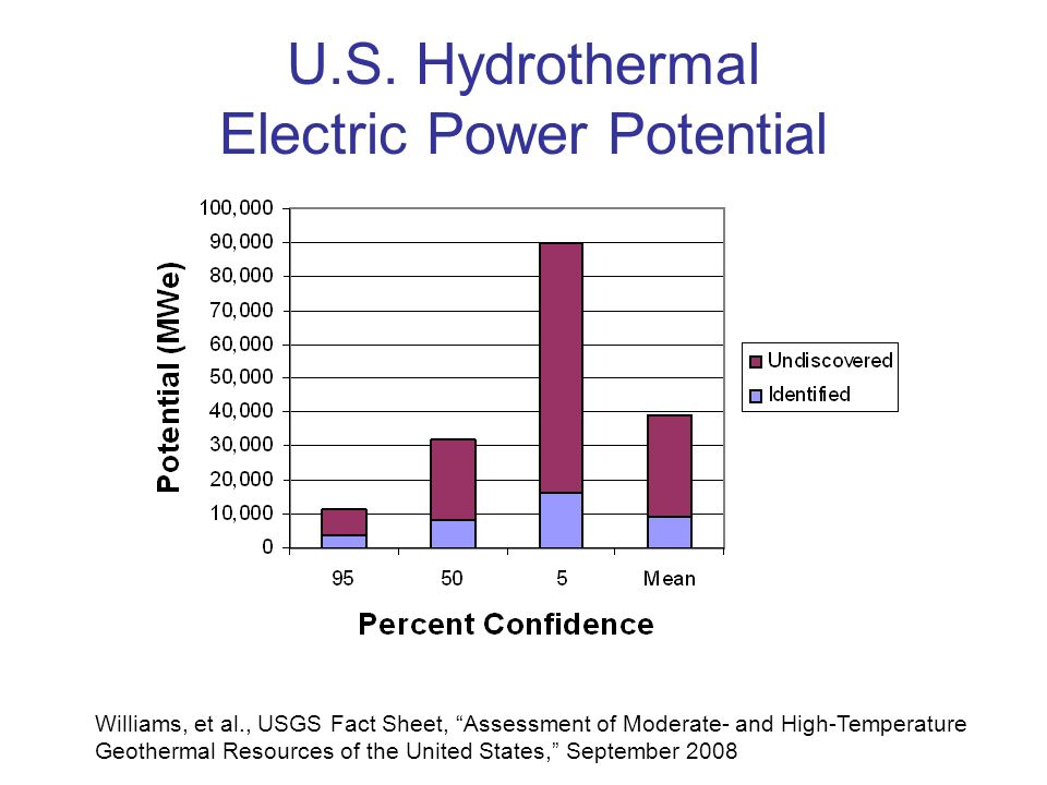 U.S. Hydrothermal Electric Power Potential Williams, et al., USGS Fact Sheet, Assessment of Moderate- and High-Temperature Geothermal Resources of the