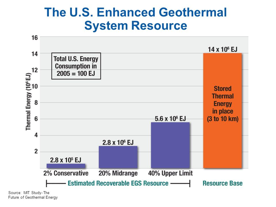 The U.S. Enhanced Geothermal System Resource Source: MIT Study- The Future of Geothermal Energy