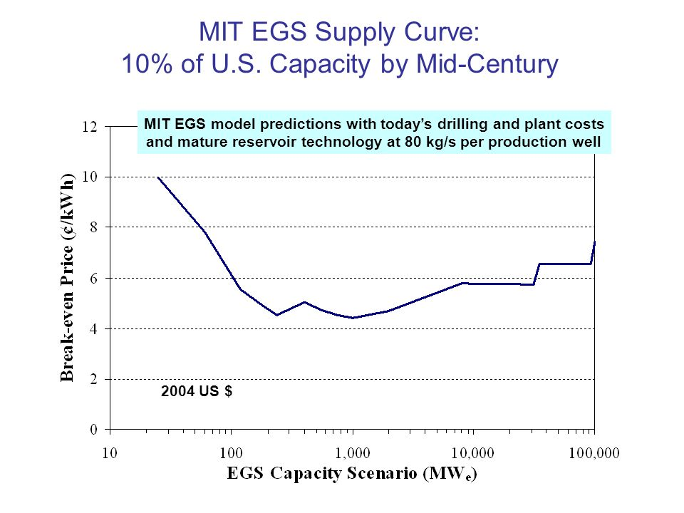 MIT EGS Supply Curve: 10% of U.S. Capacity by Mid-Century MIT EGS model predictions with todays drilling and plant costs and mature reservoir technolo