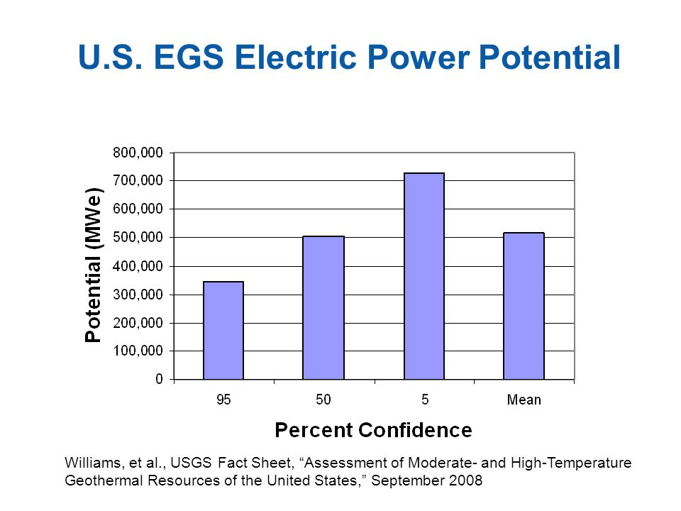 U.S. EGS Electric Power Potential Williams, et al., USGS Fact Sheet, Assessment of Moderate- and High-Temperature Geothermal Resources of the United S