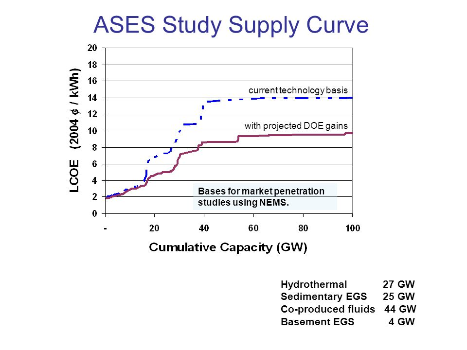ASES Study Supply Curve current technology basis with projected DOE gains Bases for market penetration studies using NEMS. Hydrothermal 27 GW Sediment
