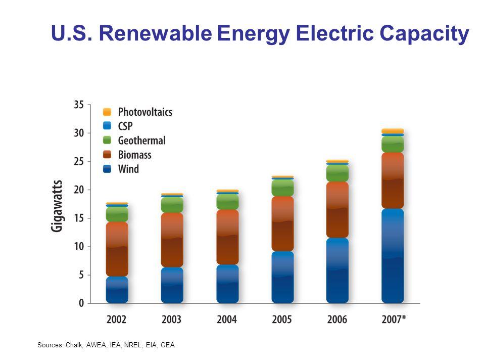 U.S. Renewable Energy Electric Capacity Sources: Chalk, AWEA, IEA, NREL, EIA, GEA