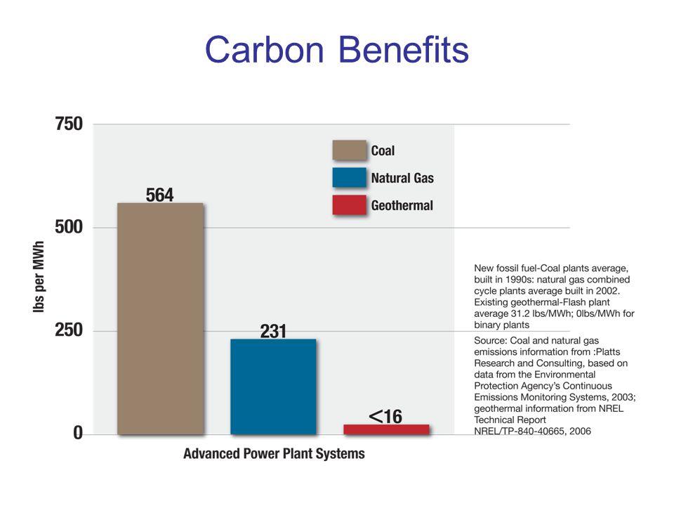 Carbon Benefits