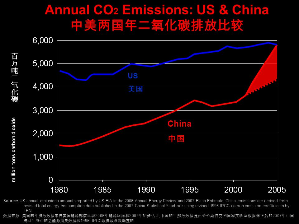 million tons carbon dioxide Annual CO 2 Emissions: US & China Source: US annual emissions amounts reported by US EIA in the 2006 Annual Energy Review and 2007 Flash Estimate; China emissions are derived from revised total energy consumption data published in the 2007 China Statistical Yearbook using revised 1996 IPCC carbon emission coefficients by LBNL : 2006 2007 ; 2007 1996 IPCC.