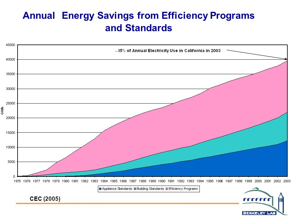 Annual Energy Savings from Efficiency Programs and Standards CEC (2005)