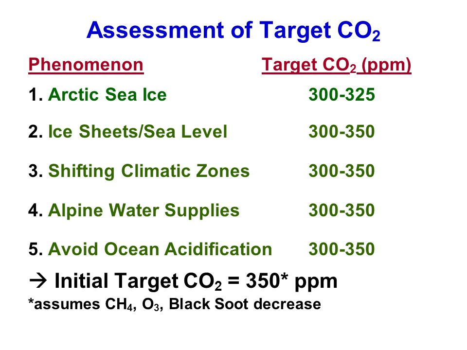Assessment of Target CO 2 Phenomenon Target CO 2 (ppm) 1.