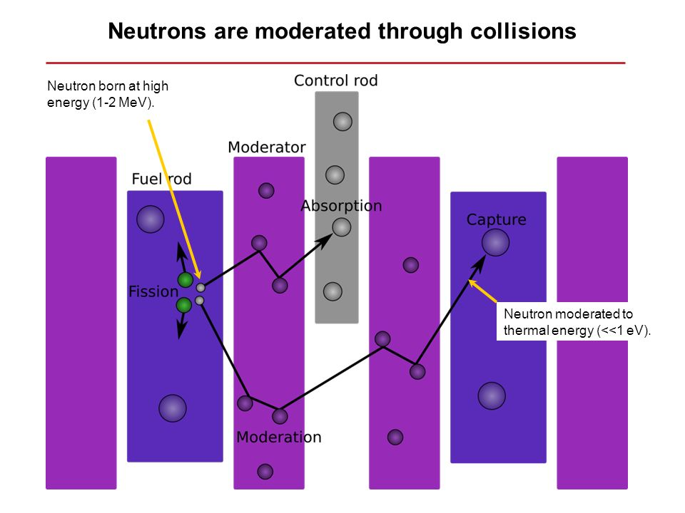 Neutrons are moderated through collisions Neutron born at high energy (1-2 MeV). Neutron moderated to thermal energy (<<1 eV).