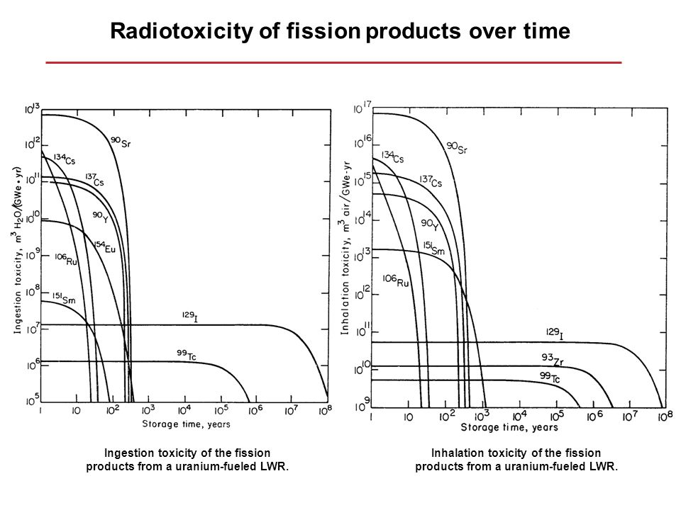 Radiotoxicity of fission products over time Ingestion toxicity of the fission products from a uranium-fueled LWR. Inhalation toxicity of the fission p