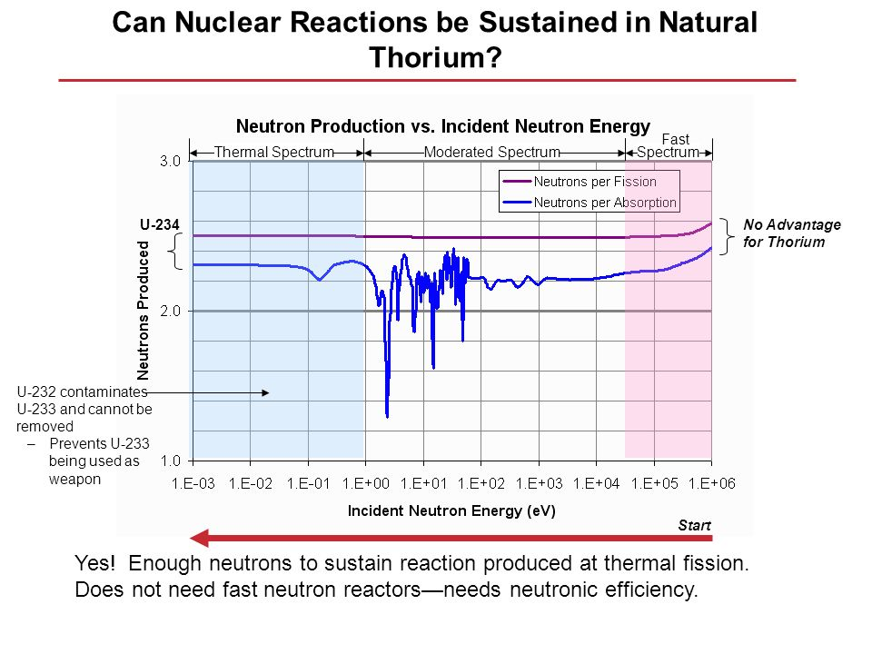 Can Nuclear Reactions be Sustained in Natural Thorium? Yes! Enough neutrons to sustain reaction produced at thermal fission. Does not need fast neutro