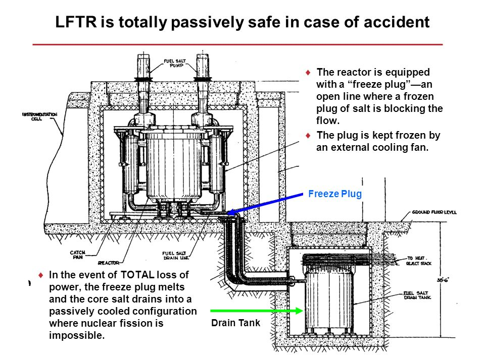 LFTR is totally passively safe in case of accident In the event of TOTAL loss of power, the freeze plug melts and the core salt drains into a passivel