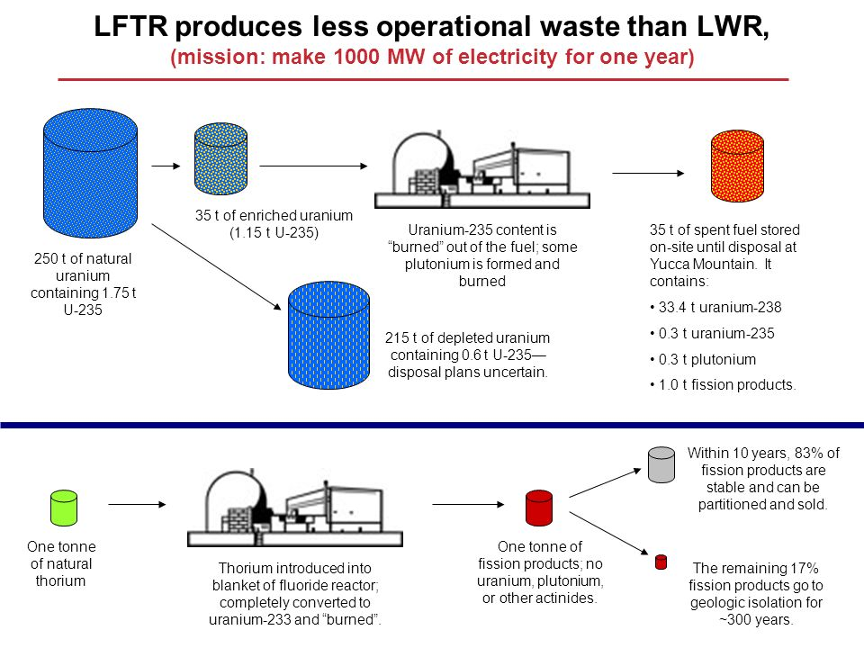 LFTR produces less operational waste than LWR, (mission: make 1000 MW of electricity for one year) 250 t of natural uranium containing 1.75 t U-235 35