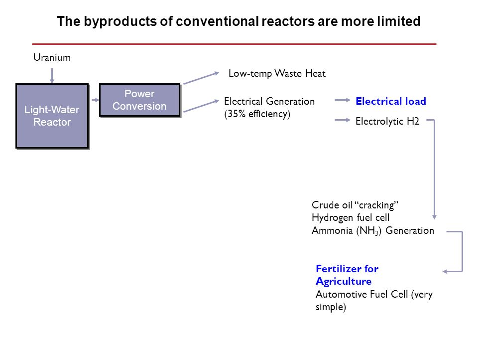 The byproducts of conventional reactors are more limited Light-Water Reactor Uranium Electrical Generation (35% efficiency) Low-temp Waste Heat Power