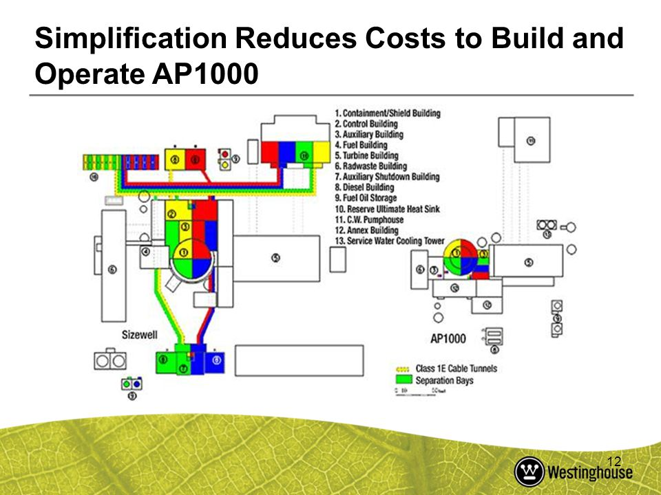 12 Simplification Reduces Costs to Build and Operate AP1000