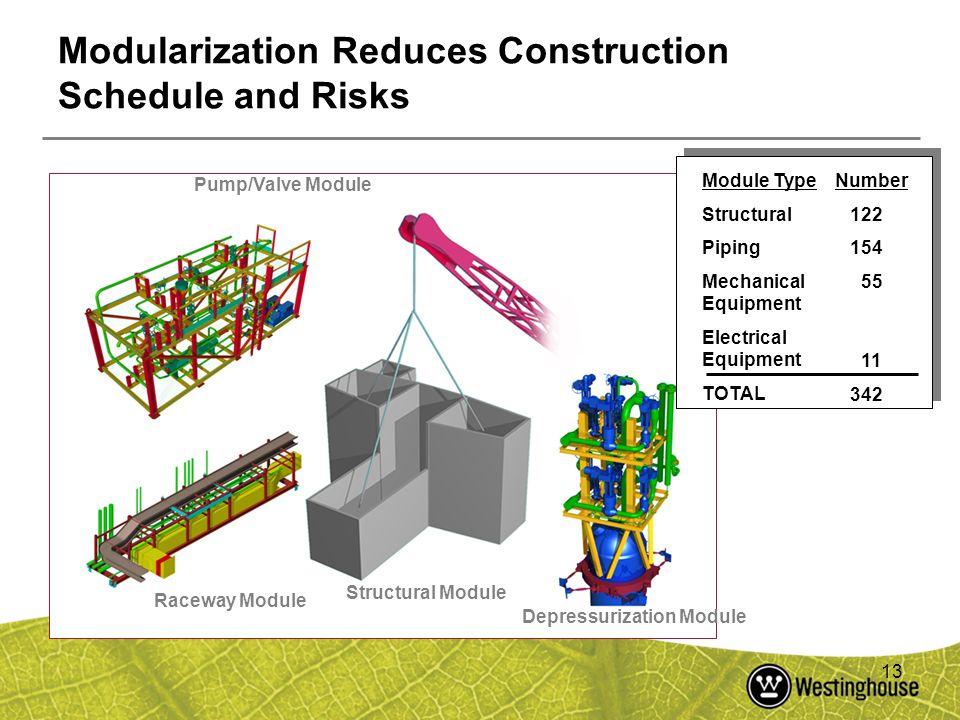 13 Modularization Reduces Construction Schedule and Risks Pump/Valve Module Raceway Module Structural Module Depressurization Module Module Type Struc