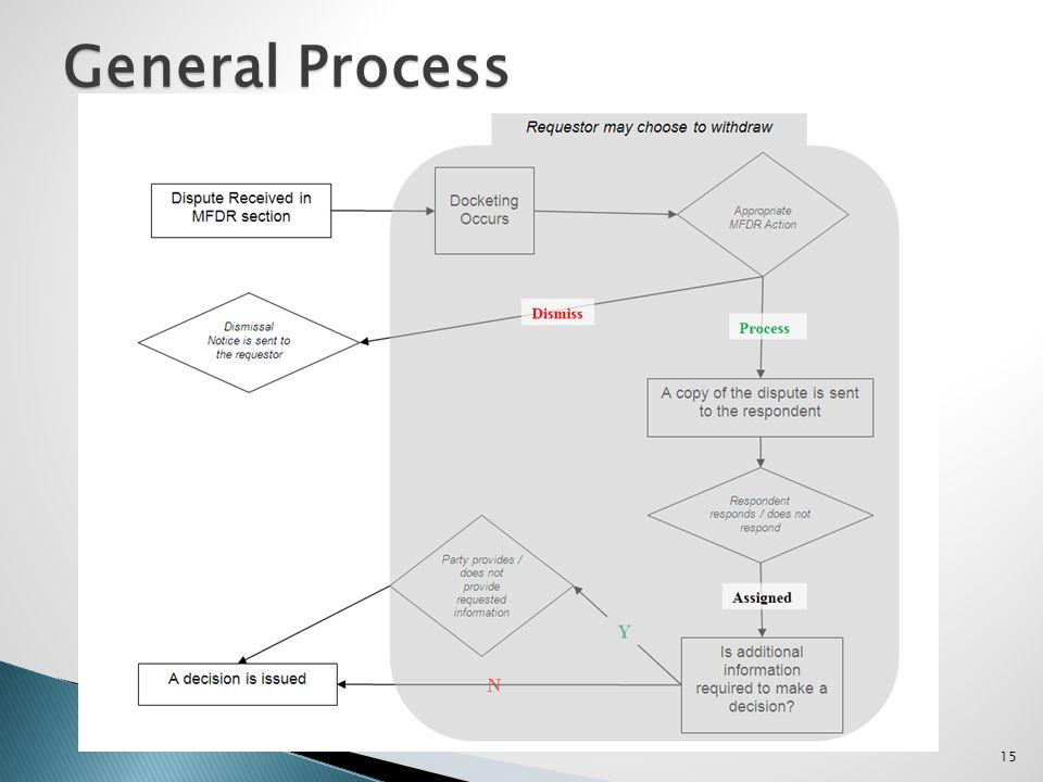 15 General Process