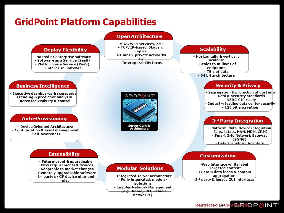 Restricted & Confidential14 GridPoint Platform Capabilities Server-Centric Architecture - Hosted or enterprise software - Software as a Service (SaaS) - Platform as a Service (PaaS) - Enterprise Software Deploy Flexibility - SOA, Web services, XML - TCP/IP-based, 6Lopan, ZigBee - RF mesh, private networks, 4G - Interoperability focus Open Architecture - Executive dashboards & scorecards - Trending & predictive analysis - Increased visibility & control Business Intelligence - Horizontally & vertically scalable - Scales to millions of endpoints - TBs of data - 64 bit architecture Scalability - Device Oriented Architecture - Configuration & asset management - Self-awareness Auto-Provisioning - Future-proof & upgradeable - New requirements & devices - Adaptable to market changes - Remotely upgradeable software -3 rd party or GP device plug-and- play Extensibility - Segregation & protection of cust info - Data & security standards - NERC-CIP ready - Industry leading data center security - 128 bit encryption Security & Privacy - Integrated server architecture - Fully integrated, modular solutions - Enables Network Management (e.g., home, C&I, vehicle networks) Modular Solutions -Web interface white label -Targeted content -Custom data feeds & content aggregation -3 rd party & legacy GUI interfaces Customization - Platform, data, device integration (e.g., tstats, HAN, MDM, CRM) - Smart Grid Network Gateway (SGNG) - Data Transform Adapters 3 rd Party Integration