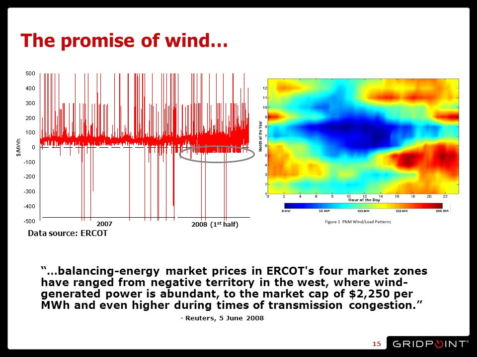 The promise of wind… …balancing-energy market prices in ERCOT s four market zones have ranged from negative territory in the west, where wind- generated power is abundant, to the market cap of $2,250 per MWh and even higher during times of transmission congestion.