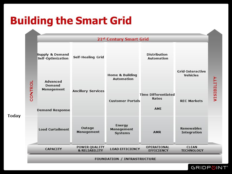 CONTROL Building the Smart Grid FOUNDATION / INFRASTRUCTURE VISIBILITY CAPACITY POWER QUALITY & RELIABILITY LOAD EFFICIENCY OPERATIONAL EFFICIENCY CLEAN TECHNOLOGY AMR AMI Self-Healing Grid Outage Management Ancillary Services Home & Building Automation Energy Management Systems Customer Portals Time Differentiated Rates Distribution Automation Renewables Integration Grid-Interactive Vehicles REC Markets Load Curtailment Demand Response Advanced Demand Management 21 st Century Smart Grid Today Supply & Demand Self-Optimization