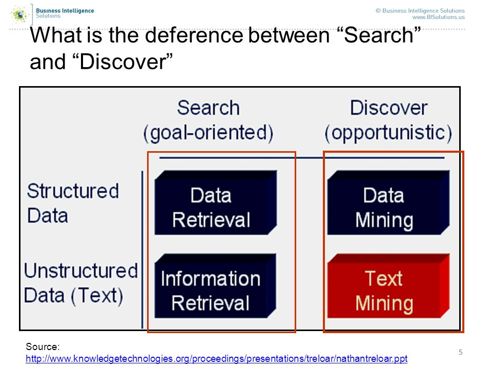 55 What is the deference between Search and Discover Source: http://www.knowledgetechnologies.org/proceedings/presentations/treloar/nathantreloar.ppt