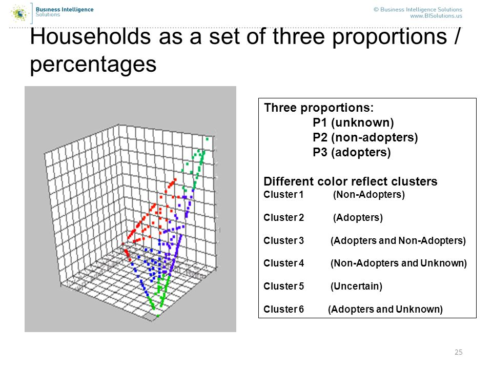 25 Households as a set of three proportions / percentages Three proportions: P1 (unknown) P2 (non-adopters) P3 (adopters) Different color reflect clus