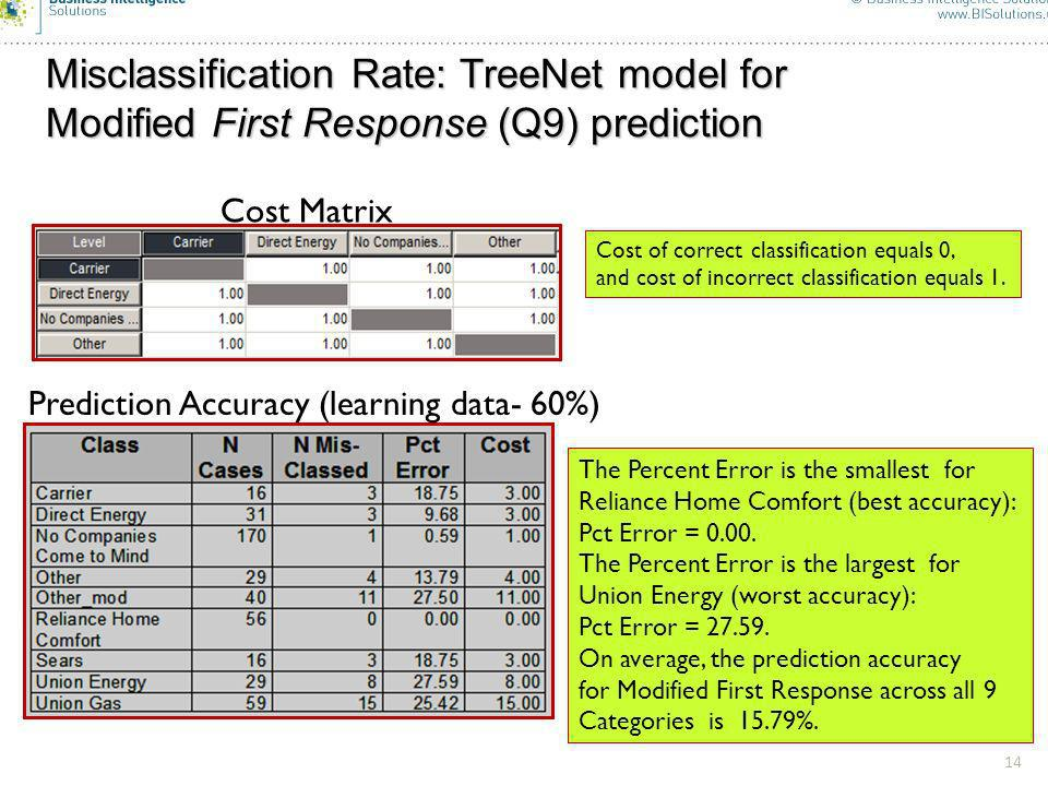 14 Misclassification Rate: TreeNet model for Modified First Response (Q9) prediction 14 Cost Matrix Prediction Accuracy (learning data- 60%) The Percent Error is the smallest for Reliance Home Comfort (best accuracy): Pct Error = 0.00.
