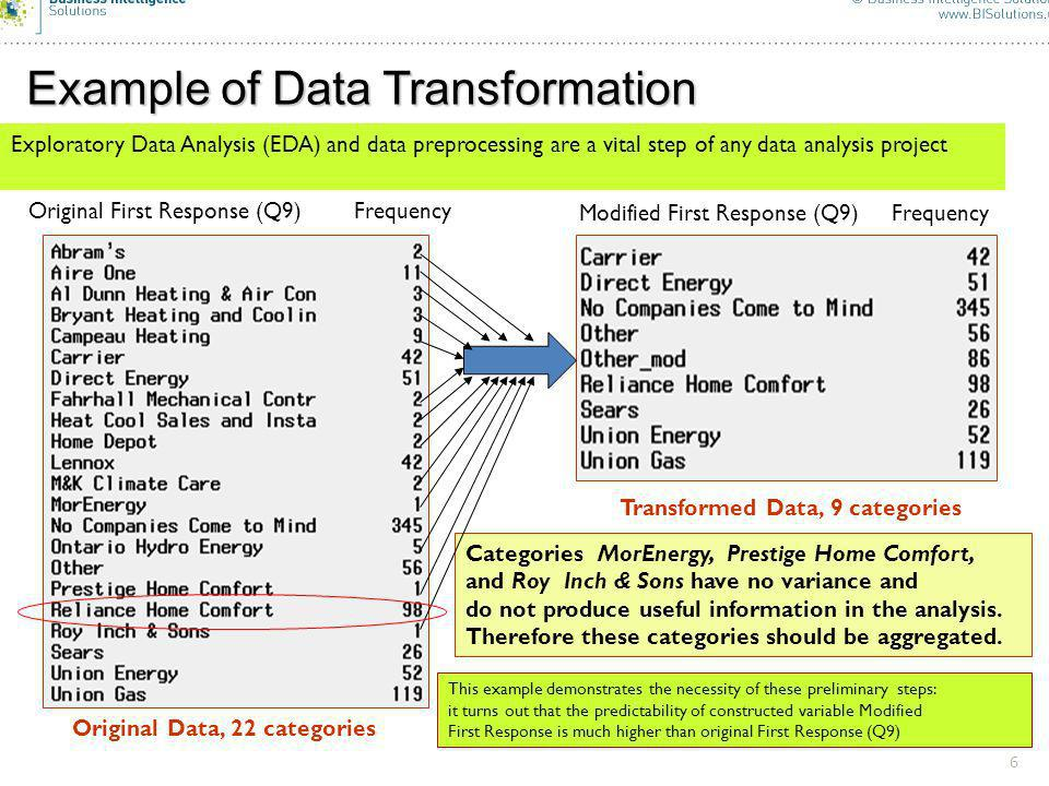 6 Example of Data Transformation Original Data, 22 categories Original First Response (Q9) Frequency Modified First Response (Q9) Frequency Transformed Data, 9 categories Categories MorEnergy, Prestige Home Comfort, and Roy Inch & Sons have no variance and do not produce useful information in the analysis.