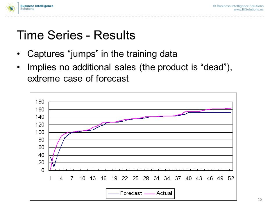 18 Time Series - Results Captures jumps in the training data Implies no additional sales (the product is dead), extreme case of forecast