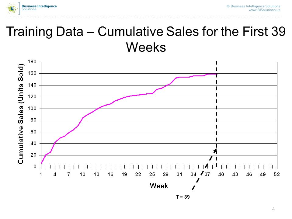 4 Training Data – Cumulative Sales for the First 39 Weeks T = 39