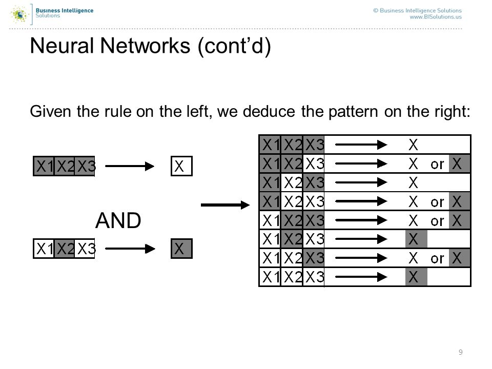 9 Neural Networks (contd) AND Given the rule on the left, we deduce the pattern on the right: