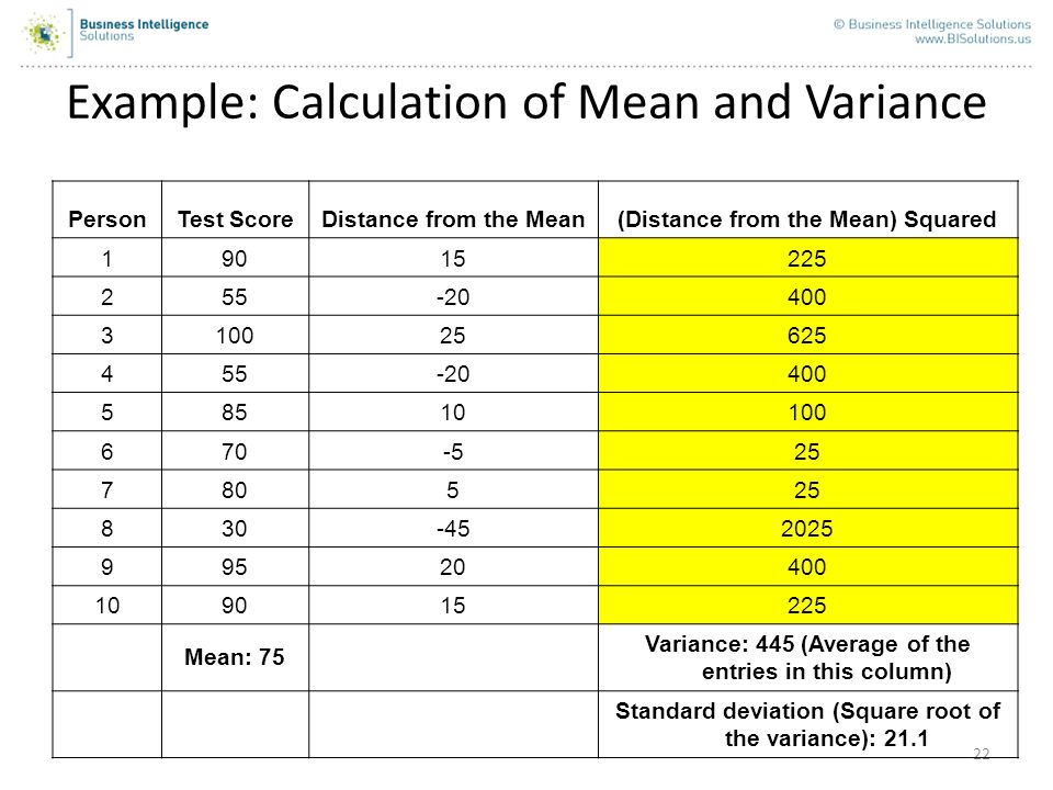 22 Example: Calculation of Mean and Variance PersonTest ScoreDistance from the Mean(Distance from the Mean) Squared 19015225 255-20400 310025625 455-2