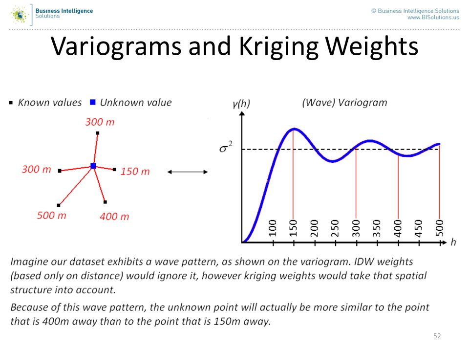 52 Variograms and Kriging Weights