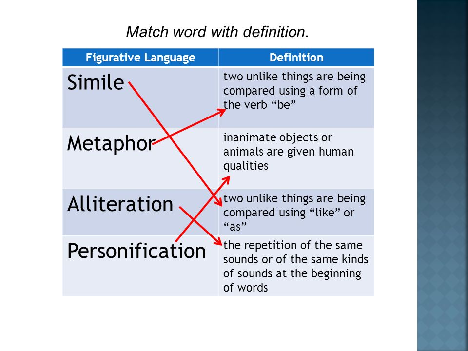 Figurative LanguageDefinition Simile two unlike things are being compared using a form of the verb be Metaphor inanimate objects or animals are given human qualities Alliteration two unlike things are being compared using like or as Personification the repetition of the same sounds or of the same kinds of sounds at the beginning of words Match word with definition.