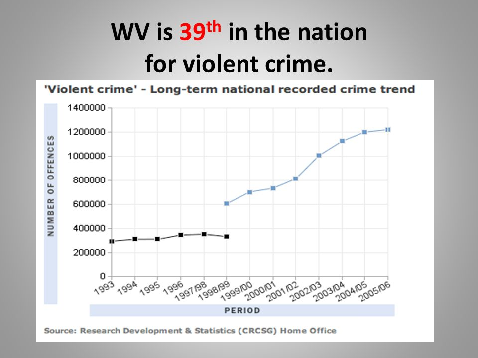 WV is 39 th in the nation for violent crime.