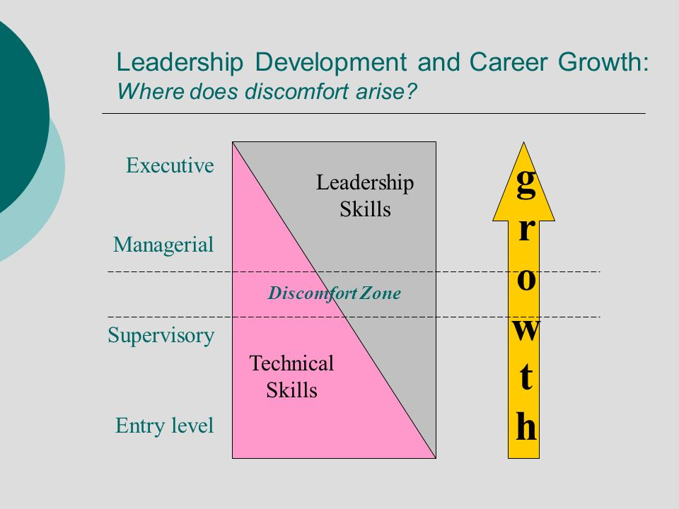 Leadership Development and Career Growth: Where does discomfort arise? Executive Leadership Skills Technical Skills Entry level Supervisory Managerial