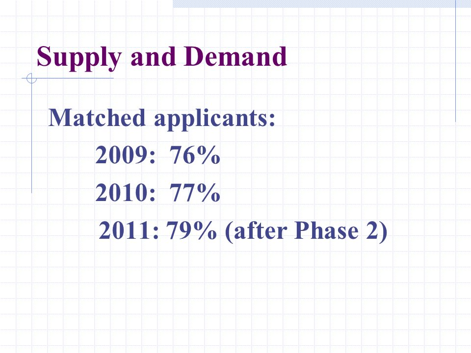 Supply and Demand Matched applicants: 2009: 76% 2010: 77% 2011: 79% (after Phase 2)