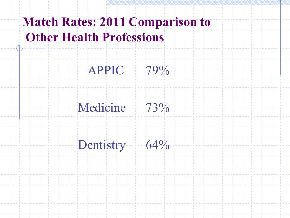 Match Rates: 2011 Comparison to Other Health Professions APPIC 79% Medicine 73% Dentistry64%