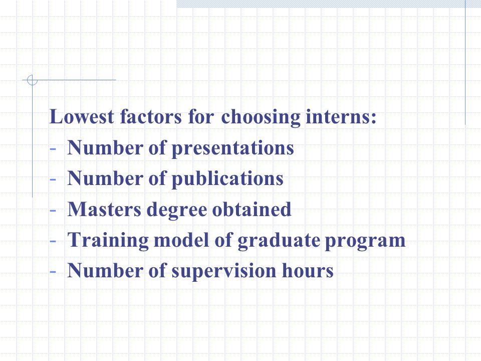 Lowest factors for choosing interns: - Number of presentations - Number of publications - Masters degree obtained - Training model of graduate program - Number of supervision hours
