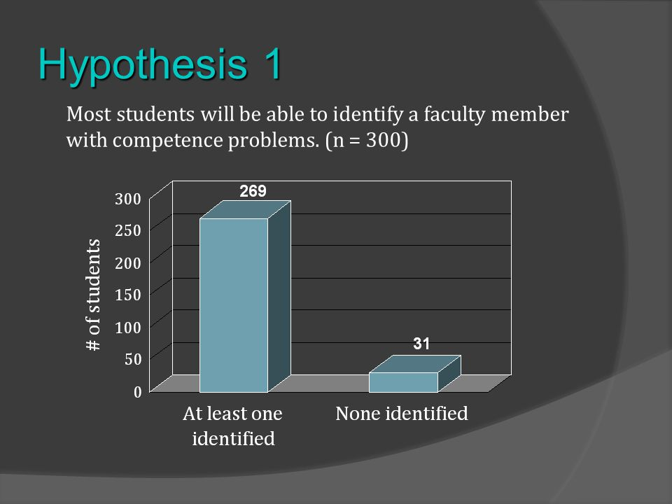 Hypothesis 1 Most students will be able to identify a faculty member with competence problems.