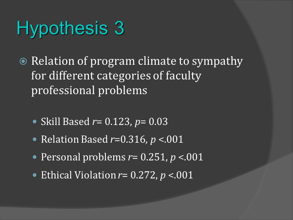 Hypothesis 3 Relation of program climate to sympathy for different categories of faculty professional problems Skill Based r= 0.123, p= 0.03 Relation Based r=0.316, p <.001 Personal problems r= 0.251, p <.001 Ethical Violation r= 0.272, p <.001
