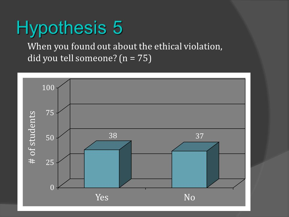 Hypothesis 5 When you found out about the ethical violation, did you tell someone (n = 75)