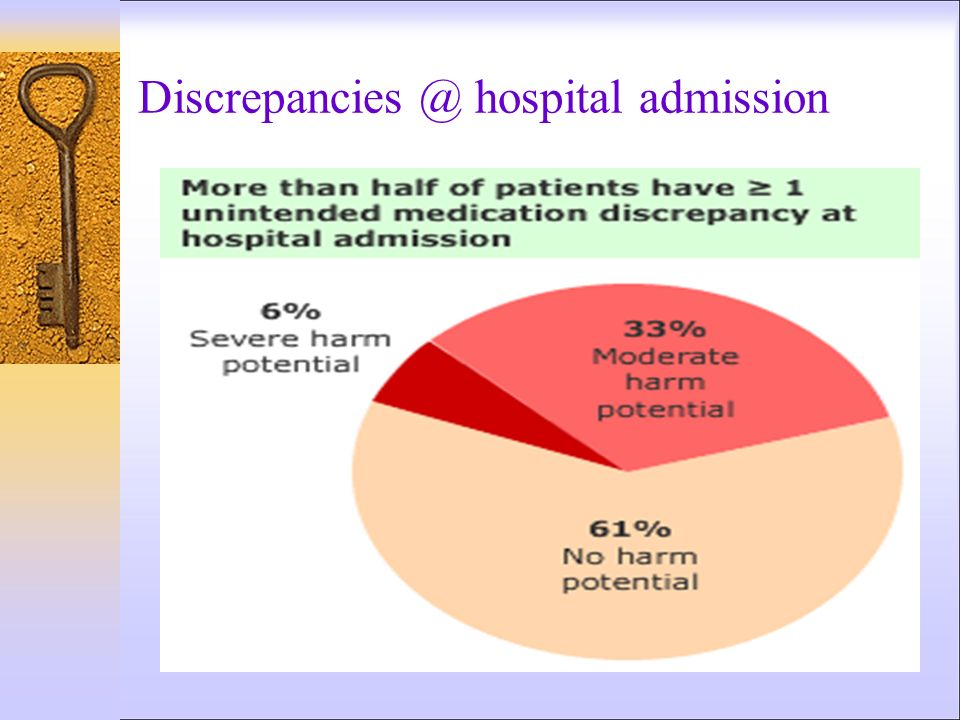 Discrepancies @ hospital admission