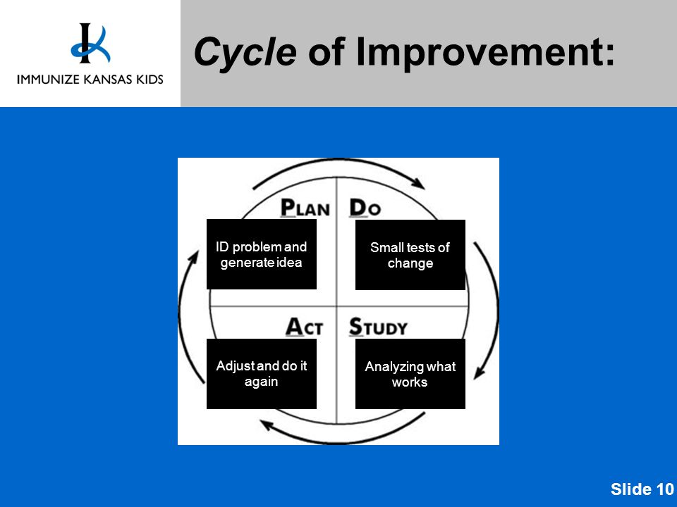Cycle of Improvement: ID problem and generate idea Small tests of change Analyzing what works Adjust and do it again Slide 10