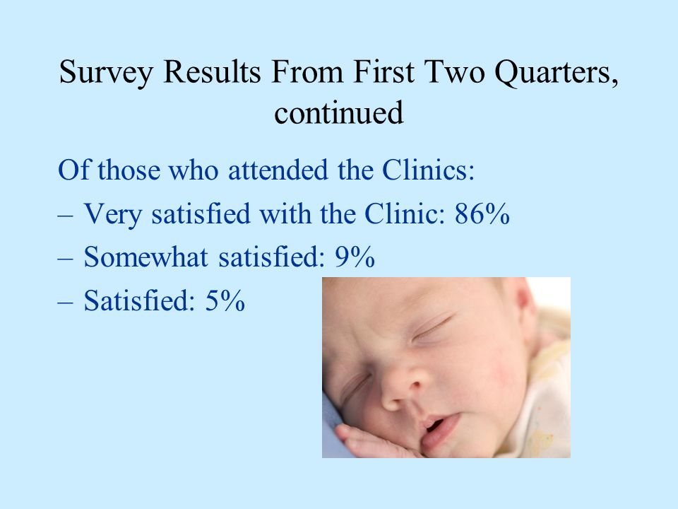 Survey Results From First Two Quarters, continued Of those who attended the Clinics: –Very satisfied with the Clinic: 86% –Somewhat satisfied: 9% –Satisfied: 5%