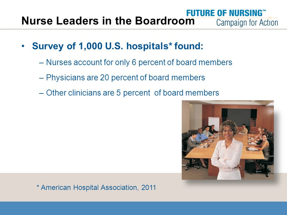 Nurse Leaders in the Boardroom Survey of 1,000 U.S.