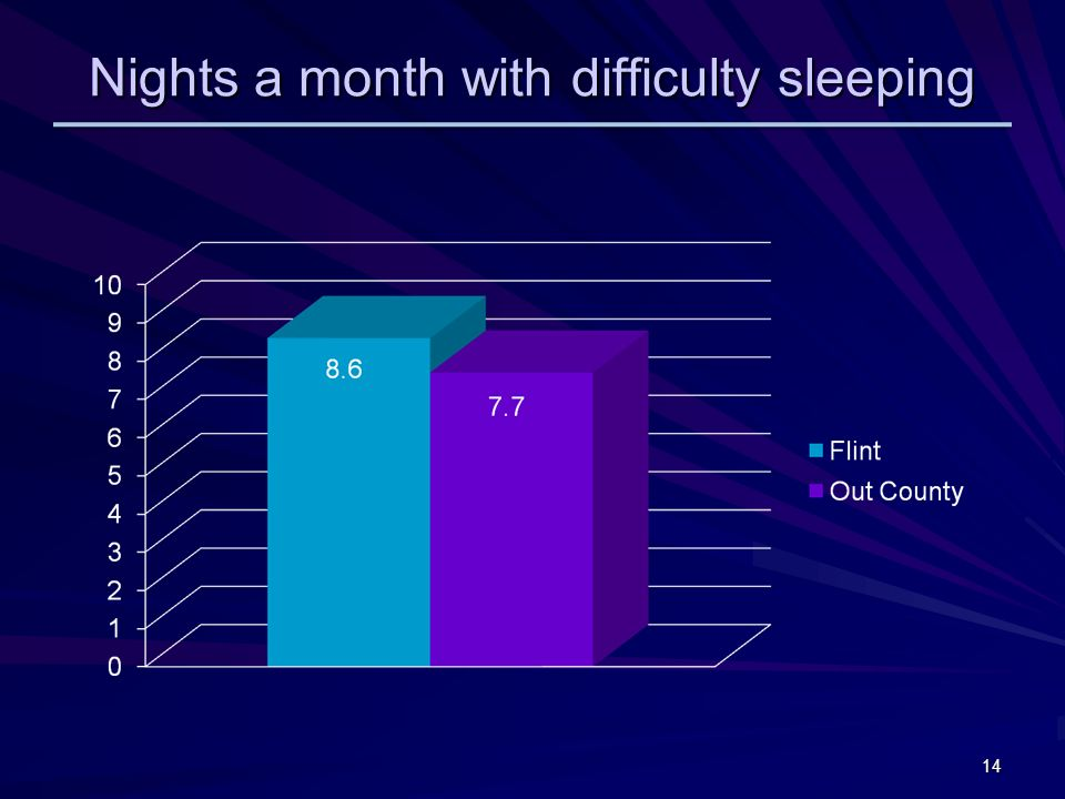 Nights a month with difficulty sleeping 14