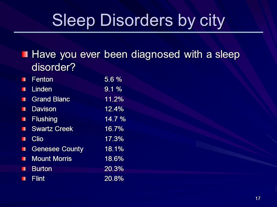 Sleep Disorders by city Have you ever been diagnosed with a sleep disorder.